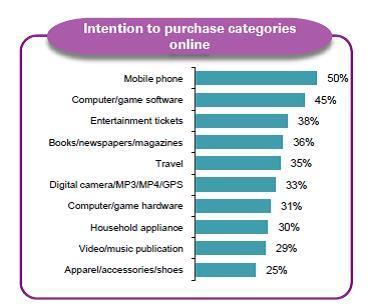 eCommerce intentions