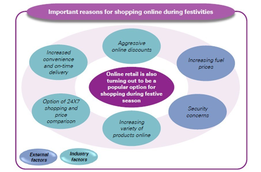 Important reasons for shopping