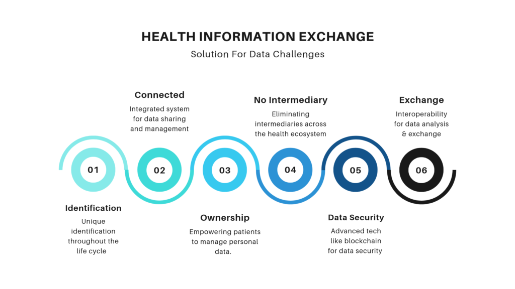 Data Security & Interoperability In Healthcare