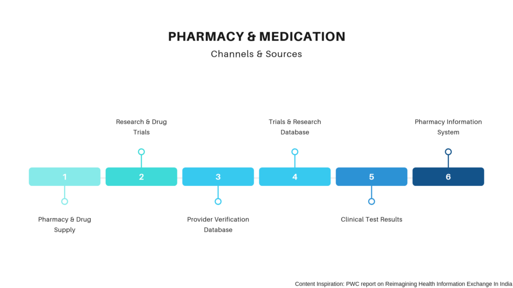 Health Information Exchange: Pharmacy & Medication