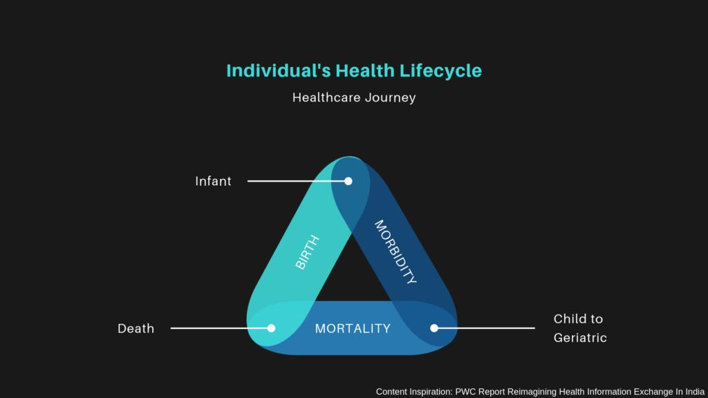 Patient's Healthcare Journey