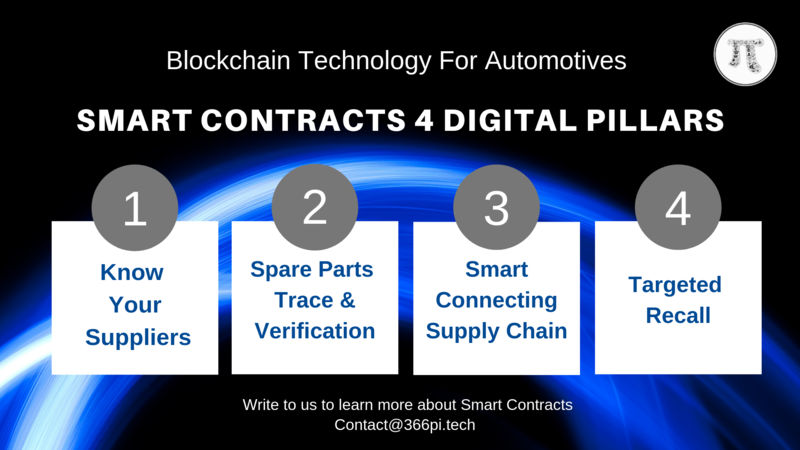 Pillars of Smart Contracts