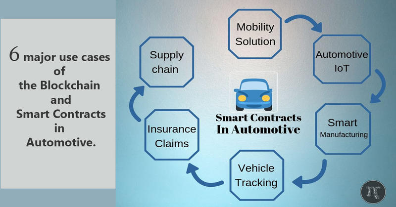 Smart Contracts in Automobile